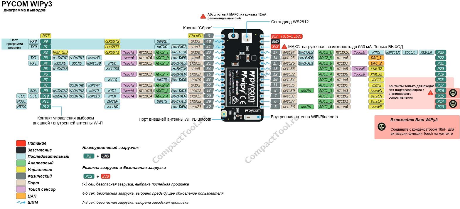 Функциональное назначение выводов PYCOM WiPy3 (распиновка)