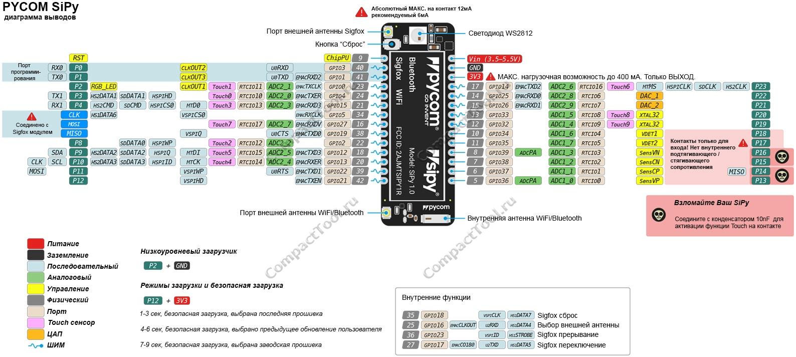 Функциональное назначение выводов PYCOM SiPy (распиновка)