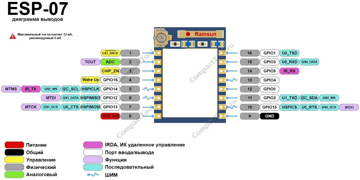 Функциональное назначение выводов ESP-07 распиновка