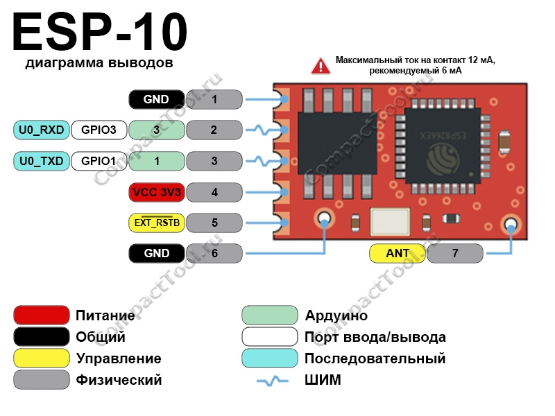 Функциональное назначение выводов ESP-10 распиновка