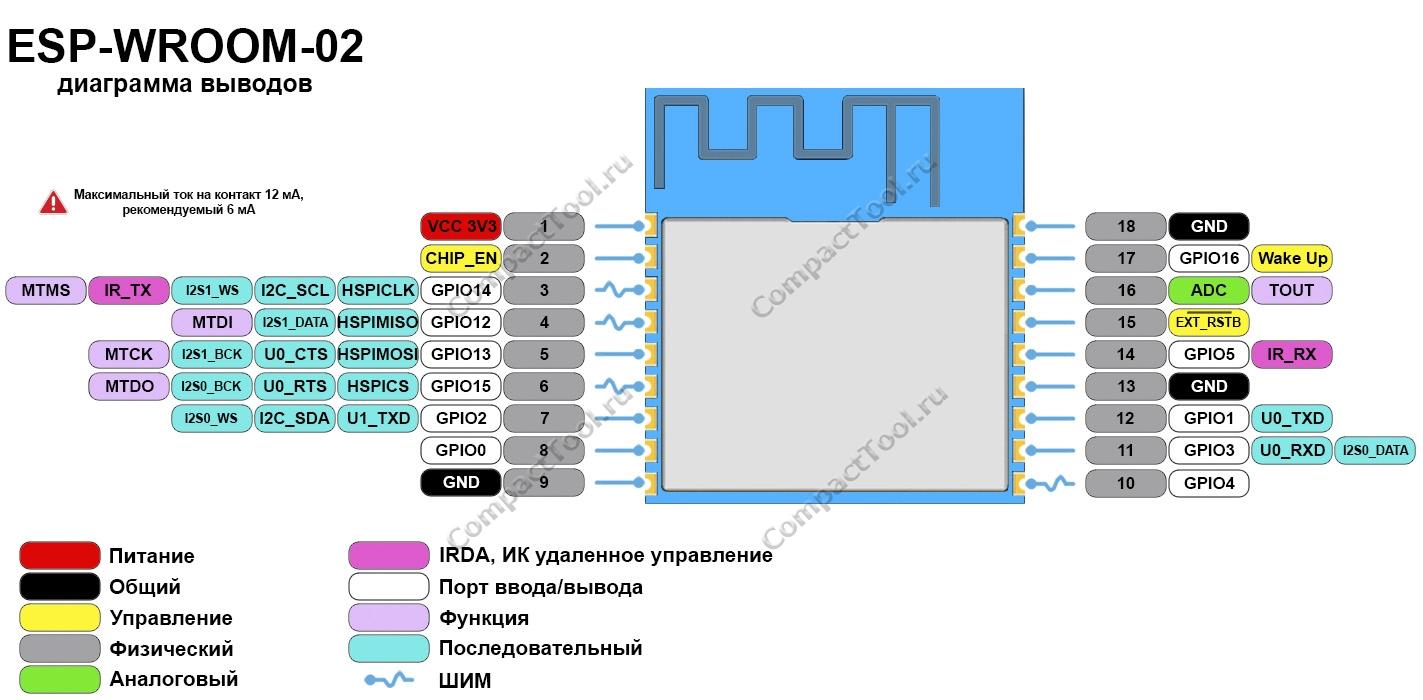 Функциональное назначение выводов ESP-WROOM-02 распиновка