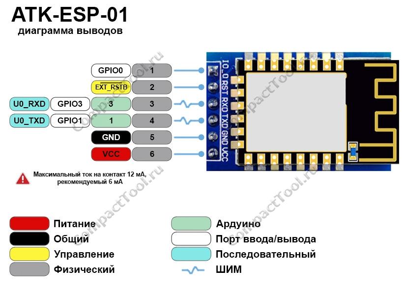 Функциональное назначение выводов Alientek ATK-ESP-01 распиновка