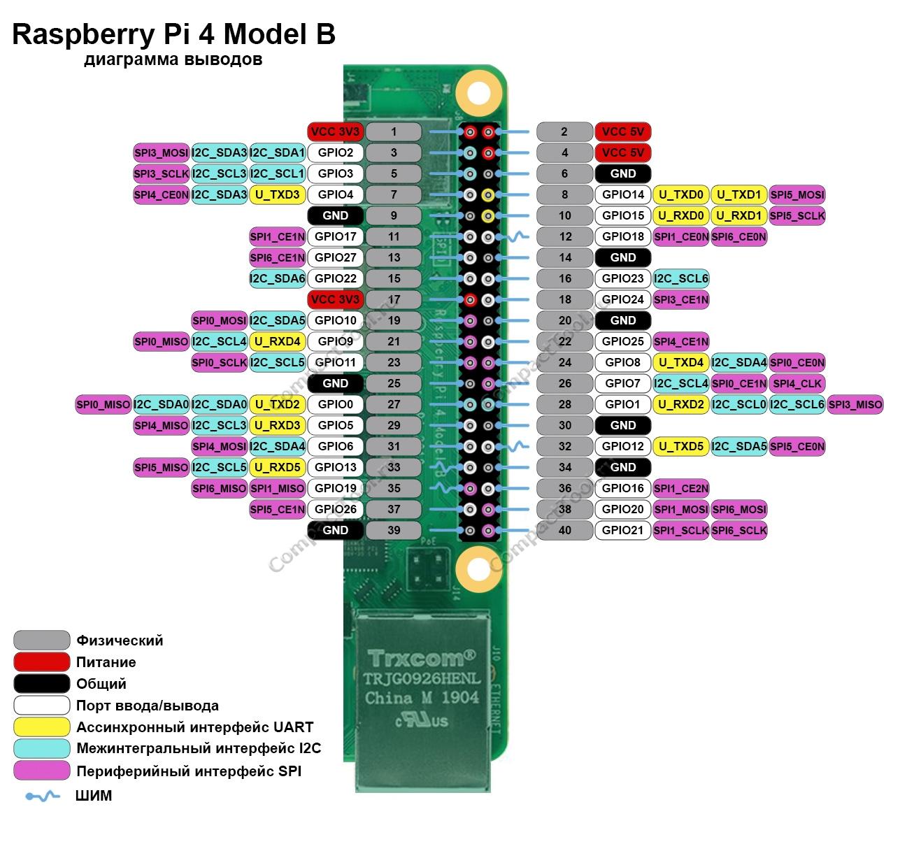 Функциональное назначение выводов Raspberry Pi 4 model B распиновка