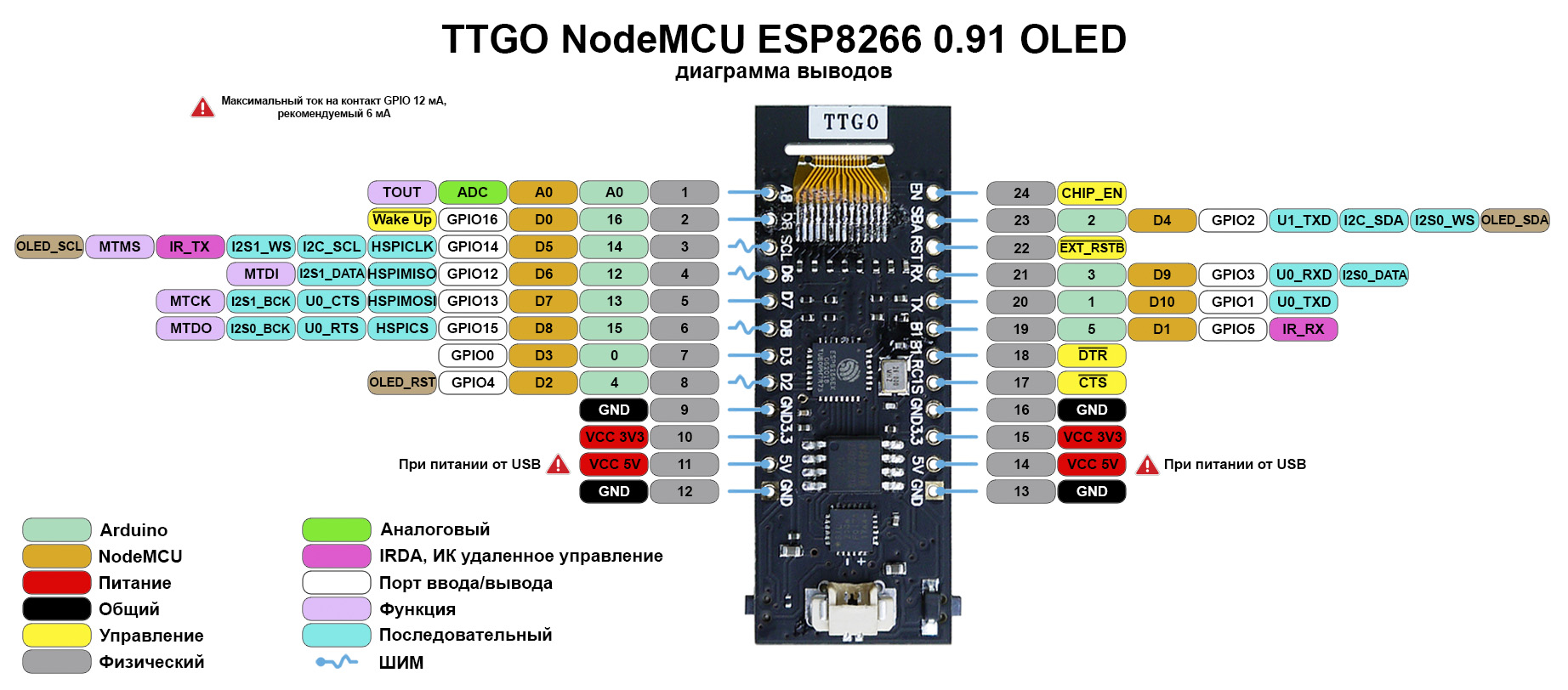 Функциональное назначение выводов TTGO NodeMCU ESP8266 0.91 OLED распиновка