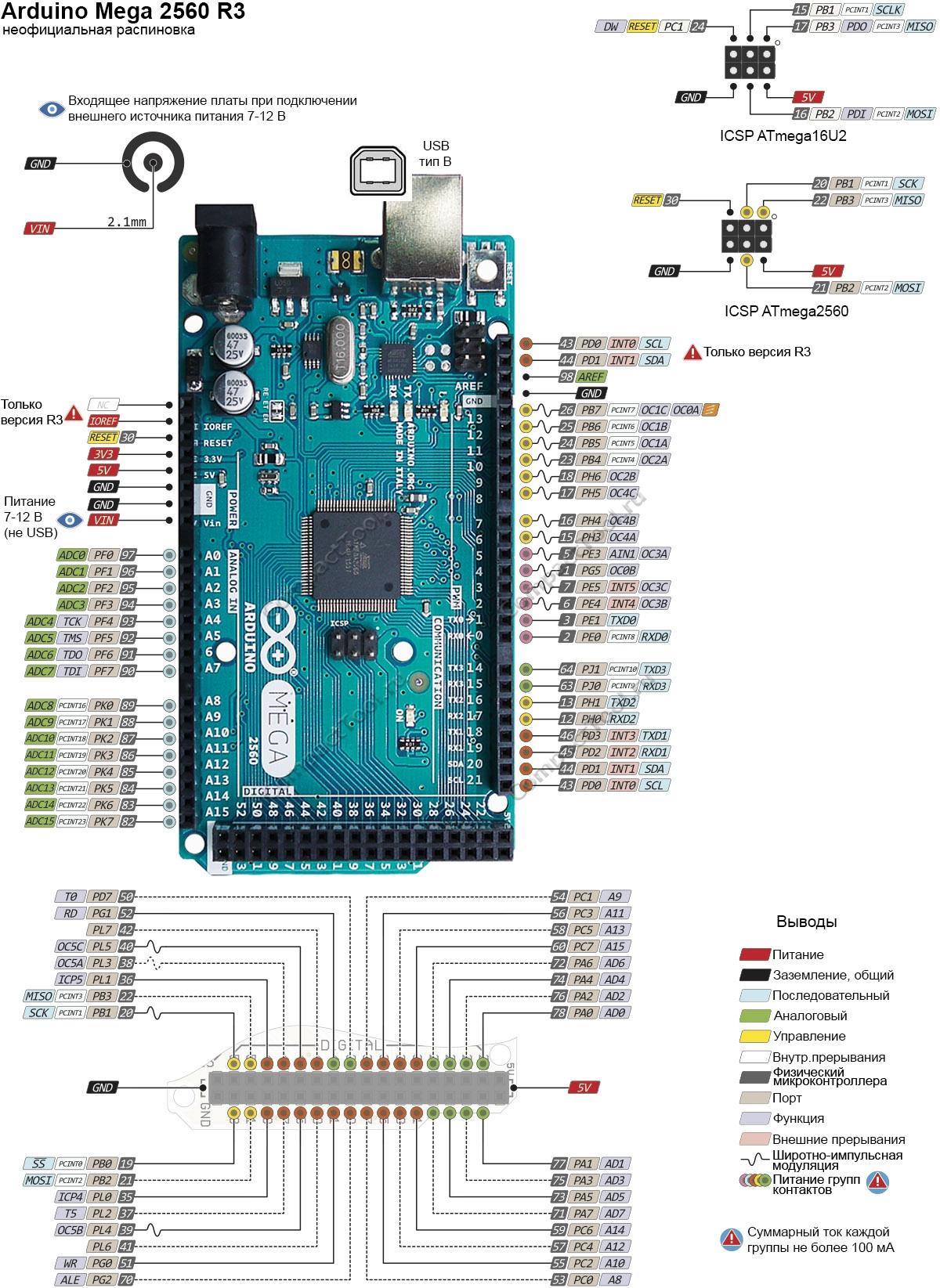 Arduino 1280 pinout