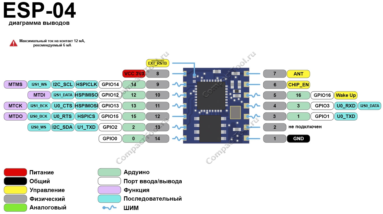 Функциональное назначение выводов ESP-03 распиновка