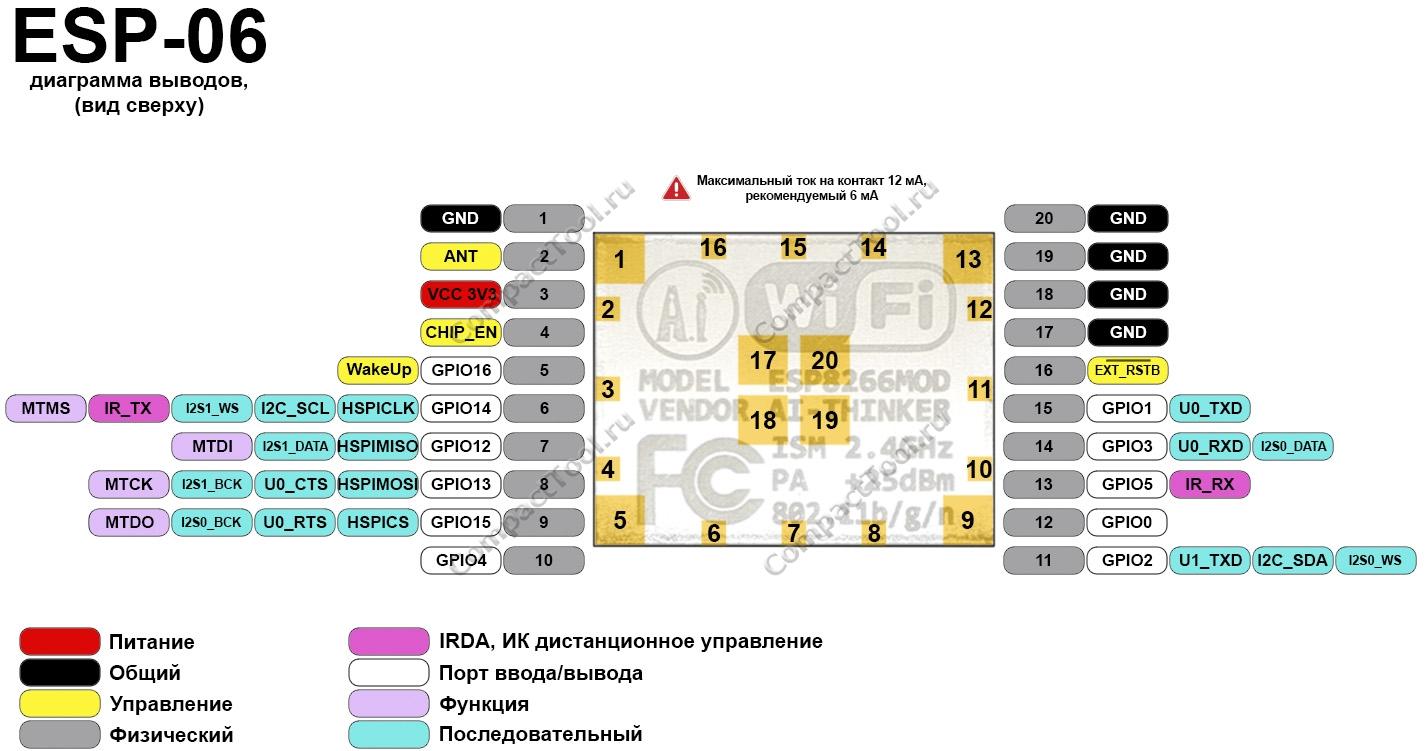 Функциональное назначение выводов ESP-06 распиновка