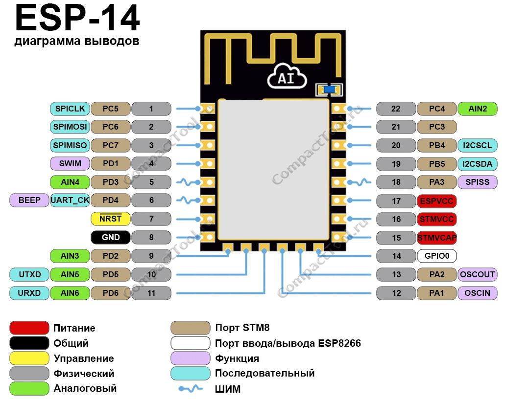 Функциональное назначение выводов ESP-14 распиновка
