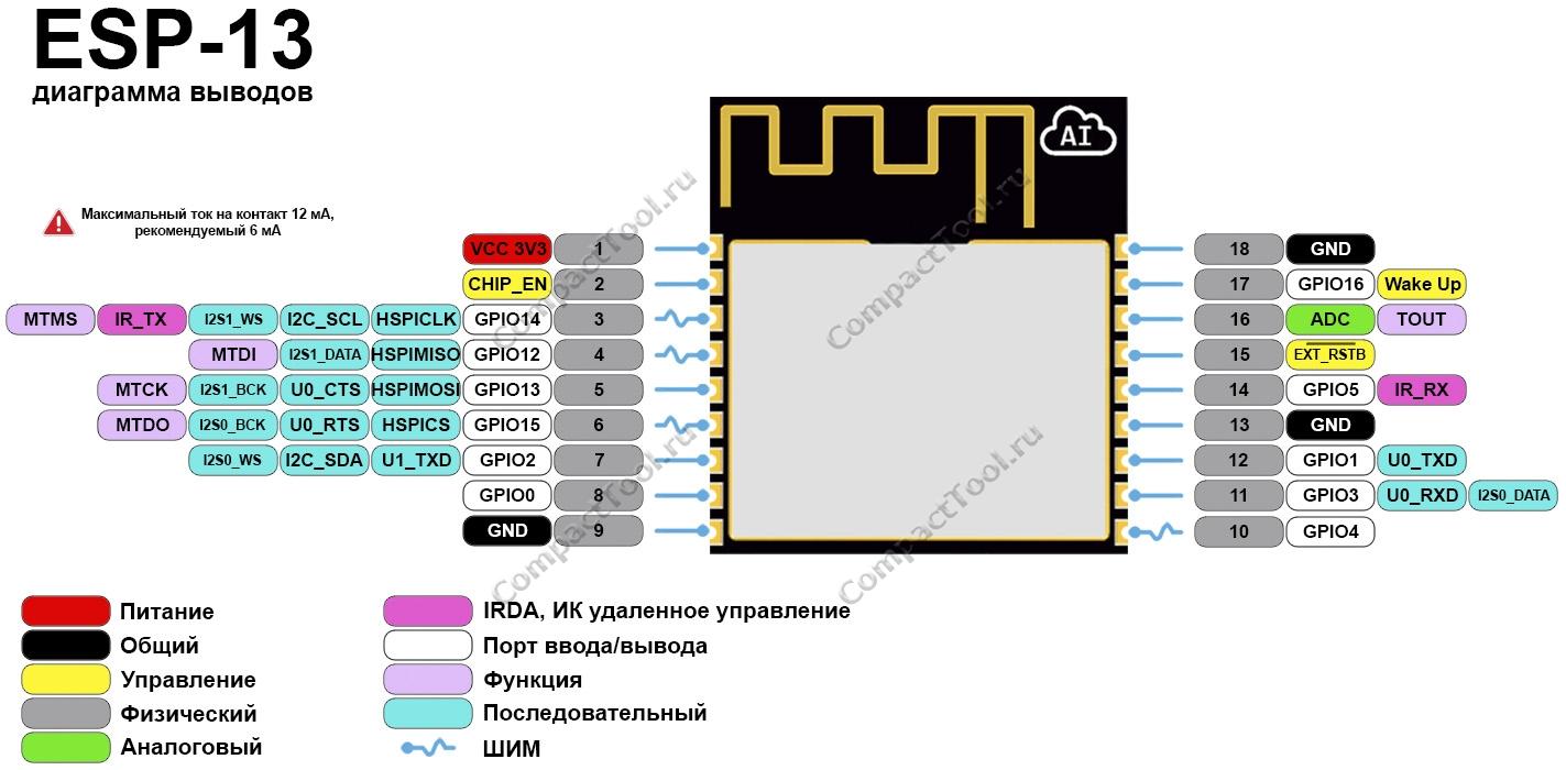 Функциональное назначение выводов ESP-13 распиновка