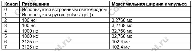 RMT таблица