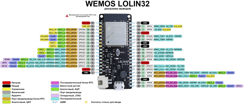 Функциональное назначение выводов WeMos ESP32 ESP-WROOM-32 Lolin32 распиновка
