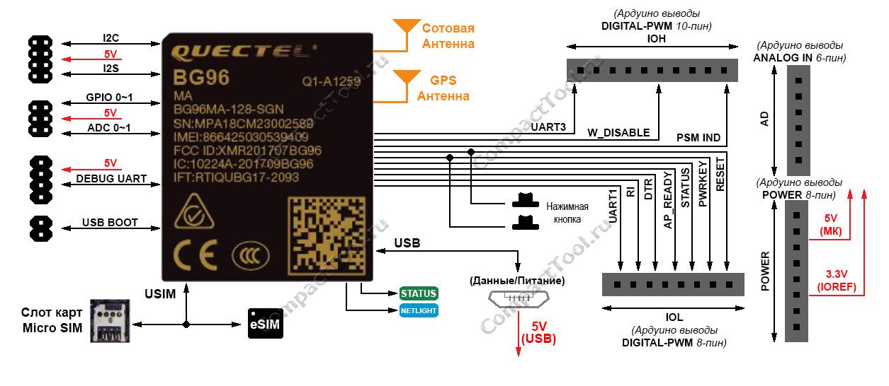 Графическая модель RAK2011 WisLink Cellular BG96 Arduino Shield