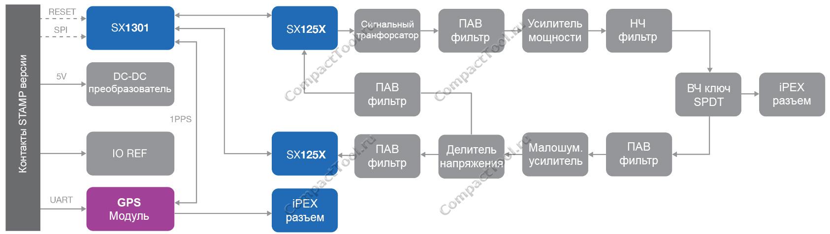 Блок-схема RAK2245 Stamp Edition