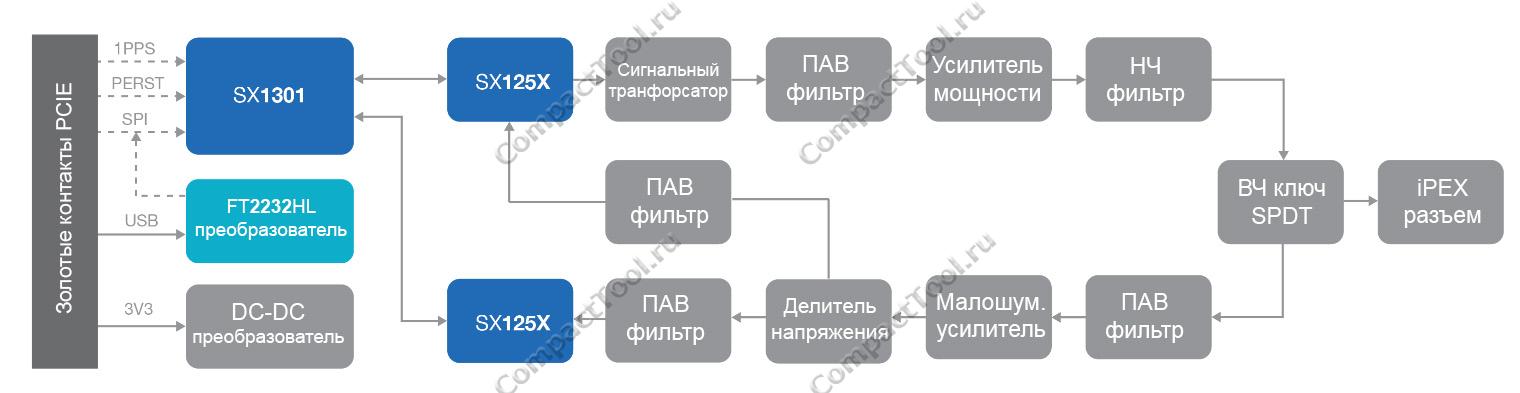 Блок-схема модуля концентратора RAK2247 WisLink