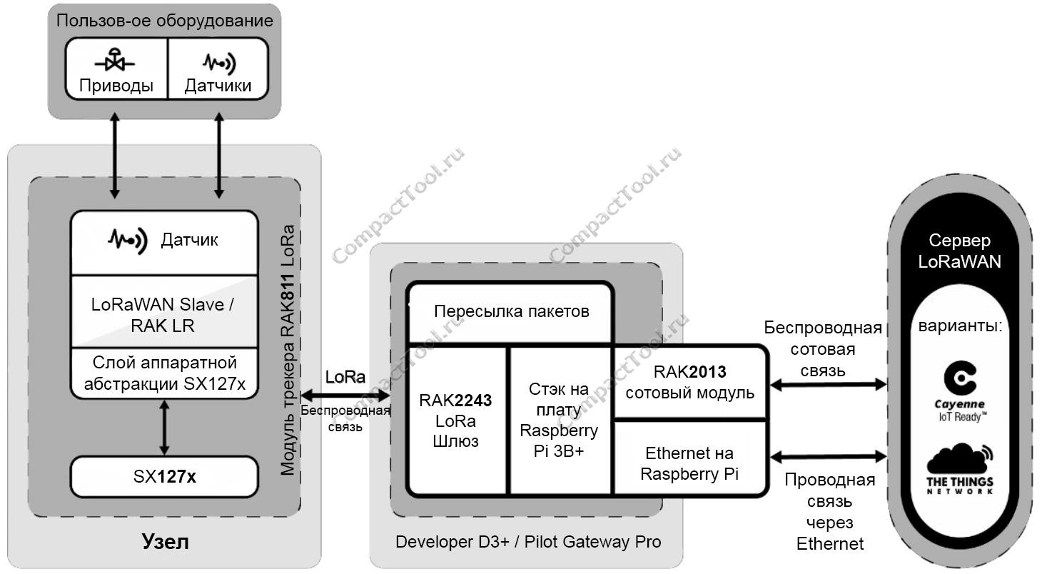 Блок-схема шлюза RAK7243C 4G-LTE/GPS/LoRa