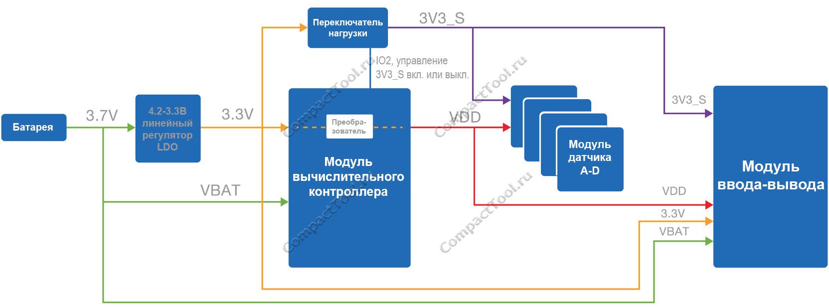 Блок-схема энергопитания модуля базовой платы RAK5005-O